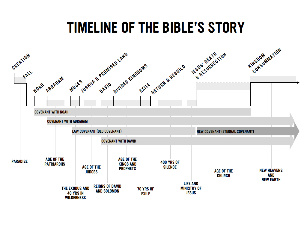 Timeline of bible